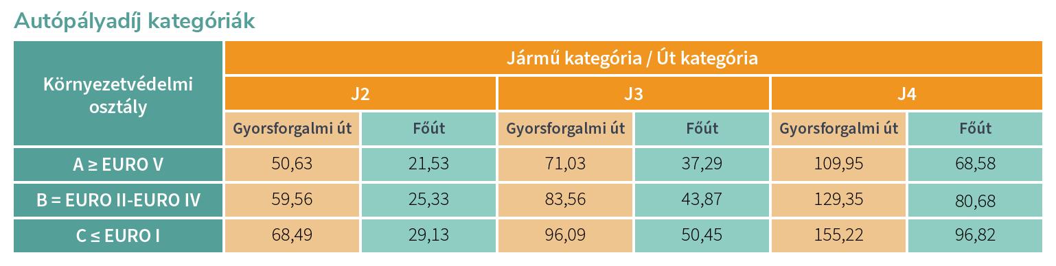 Autópályadíj Kategóriák 2021